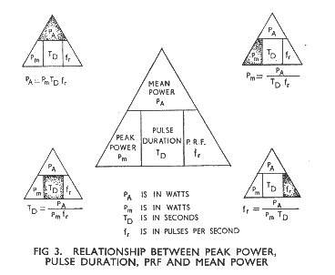 AP3302 - Radar Theory