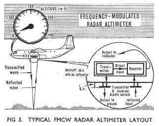 FMCW Radar, Backscattering Analysis - Behind The Sciences