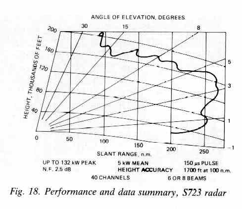 AESA Radar calculators  Fig18