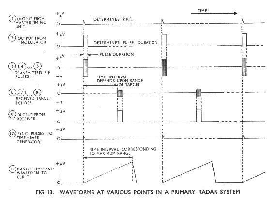 AP3302 - Radar Theory on
